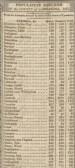 Cambridgeshire census figures for 1821