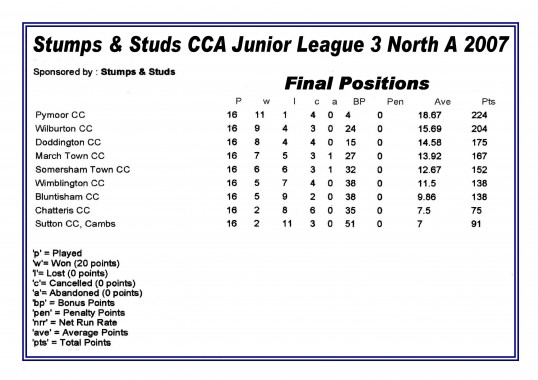 The Final Positions of the Stumps & Studs CCA Junior League 3 North A 2007. Pymoor Cricket Club won the league and are promoted.