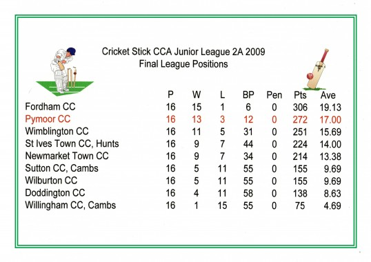 Final Positions of the Cricket Stick CCA Junior League 2A 2009 where Pymoor CC were runners - up gaining promotion to Div 1A.