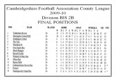 Having won only 7 of the 26 matches played, Pymoor FC were relegated from the Cambridgeshire FA County League Division BIS 2B. 2010