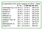 After a challenging 2010 season Pymoor CC were relegated from the Cricket Stick CCa Junior League Division 1A. Here is the final table.